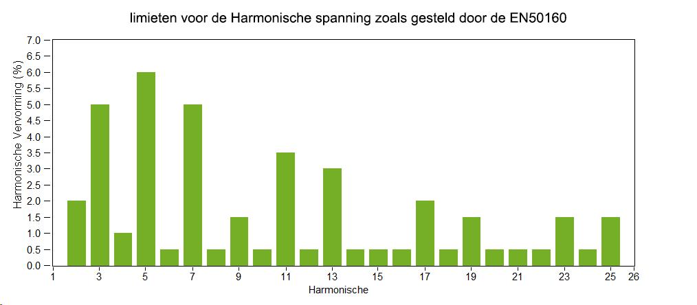 Limieten voor de harmonische spanning EN50160
