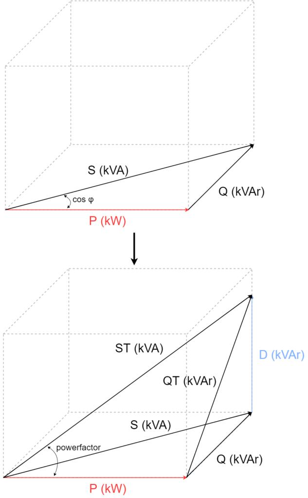 Powerfactor en reactief vermogen